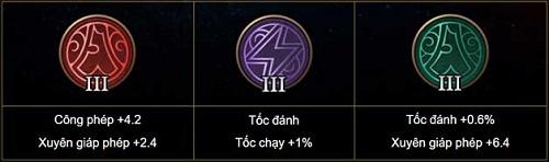 Bảng ngọc D'arcy